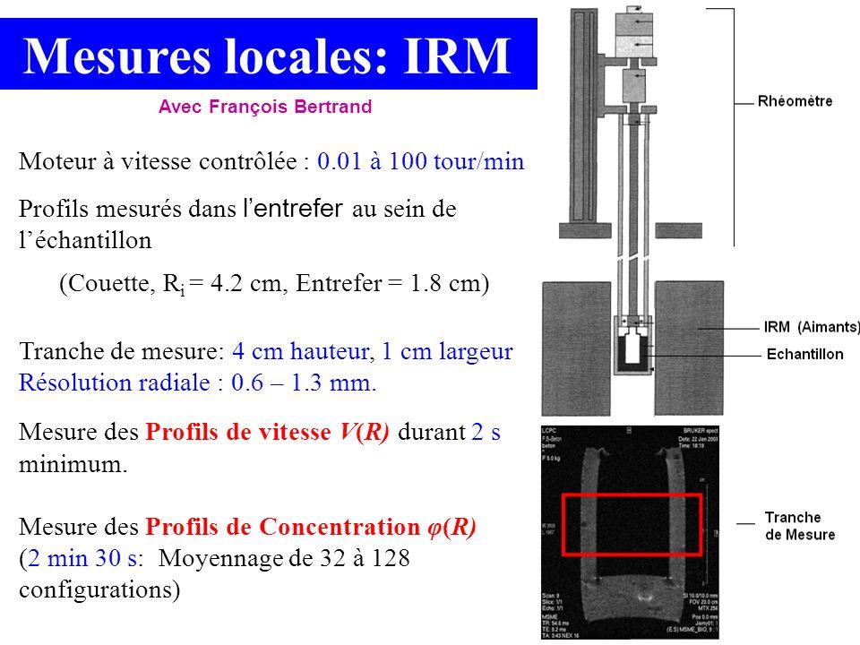 Mesures locales: IRM Moteur à vitesse contrôlée : 0.01 à 100 tour/min