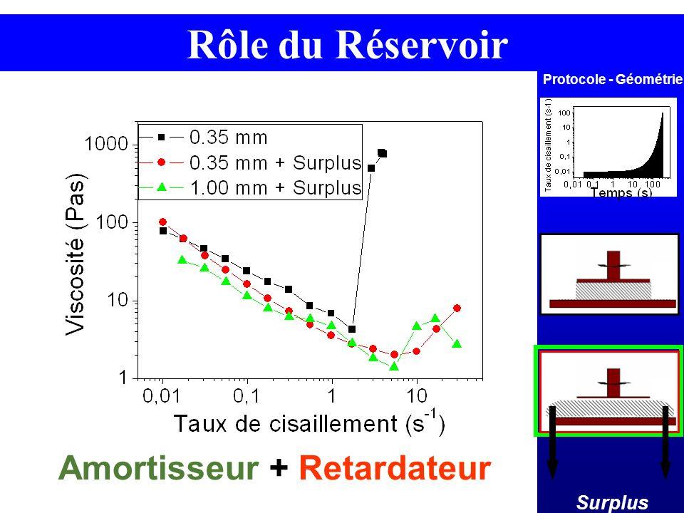 Rôle du Réservoir Amortisseur + Retardateur Surplus