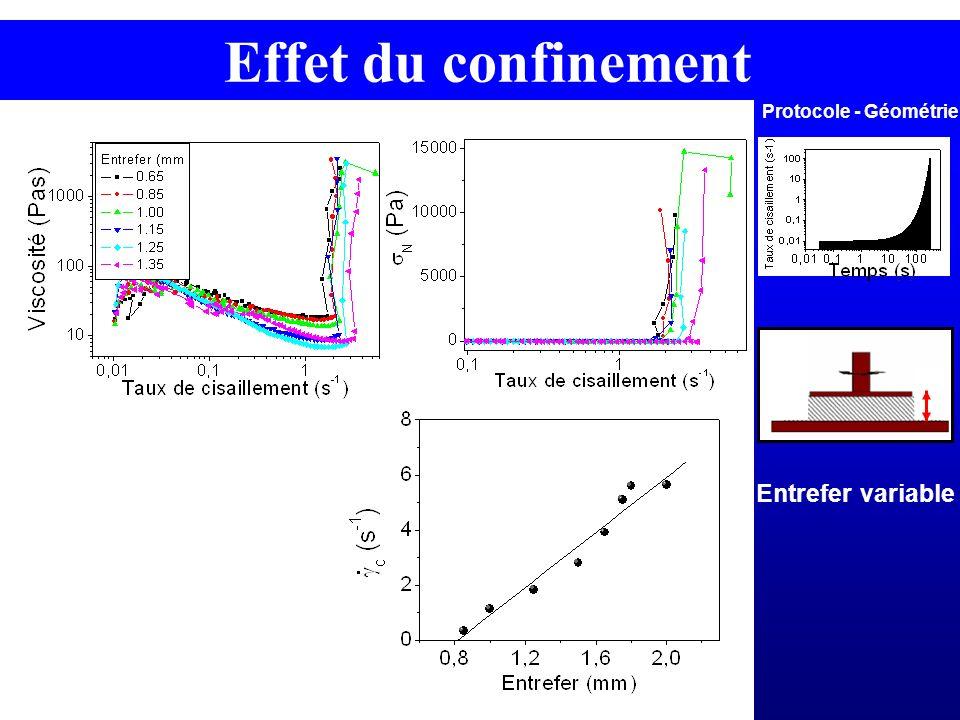 Effet du confinement Protocole - Géométrie Entrefer variable