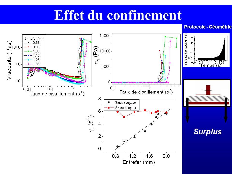 Effet du confinement Protocole - Géométrie Surplus