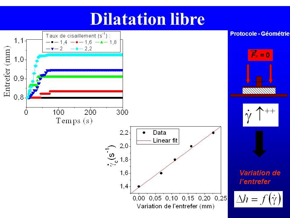 Dilatation libre Protocole - Géométrie Fn = 0 Variation de l'entrefer