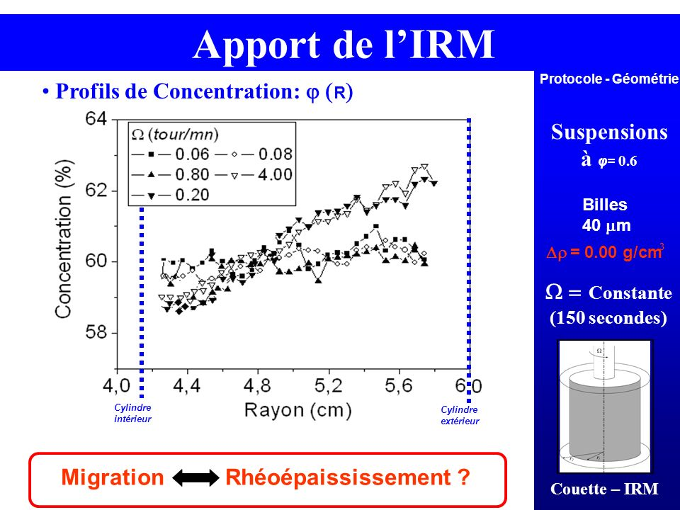 Apport de l'IRM Profils de Concentration: j (R) Suspensions à φ= 0.6