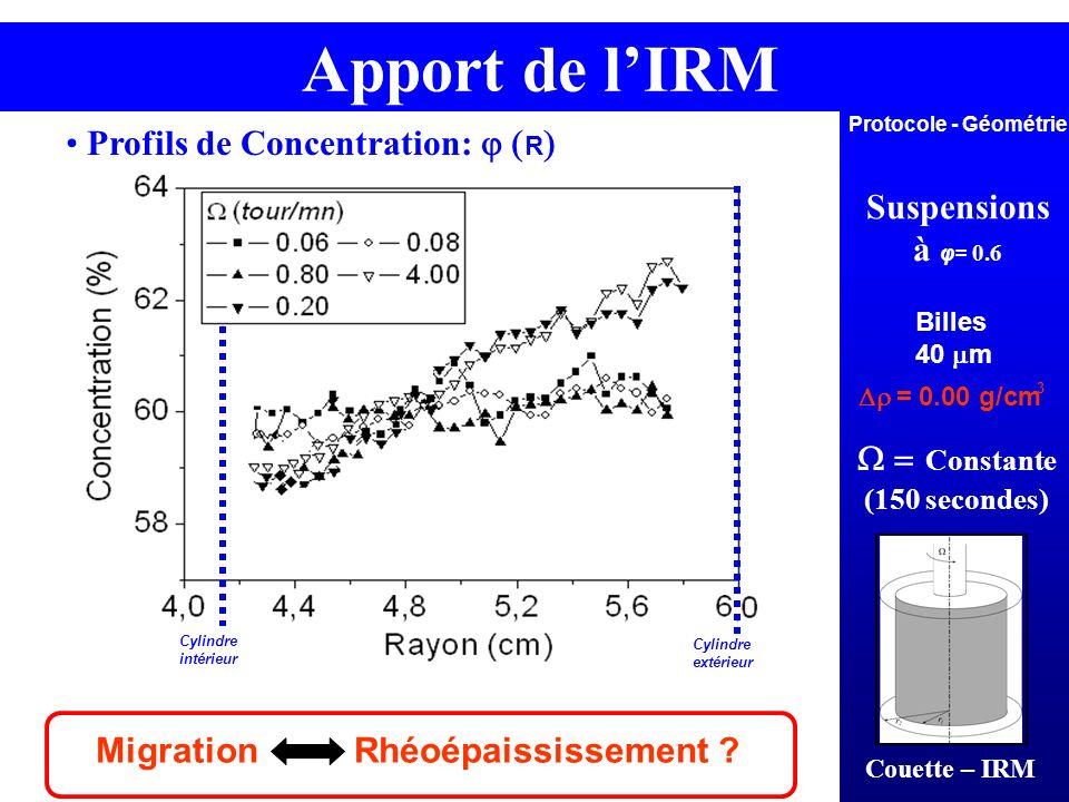 Apport de l'IRM Profils de Concentration: j (R) Suspensions à φ= 0.6