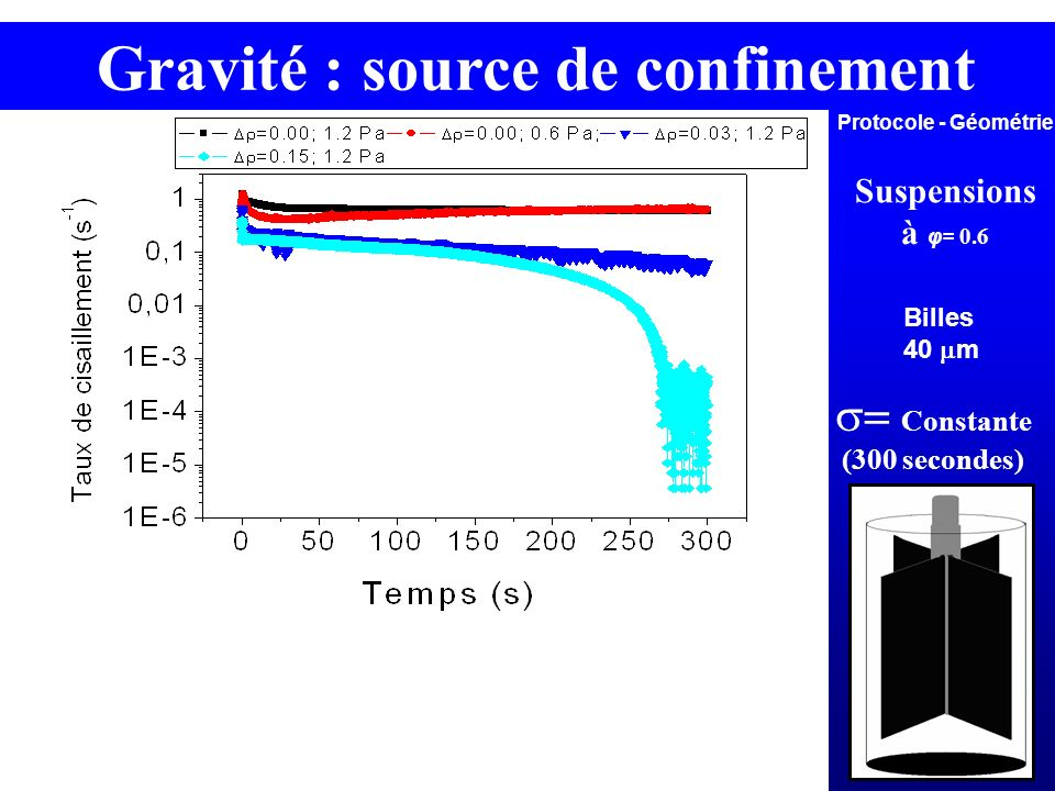Gravité : source de confinement