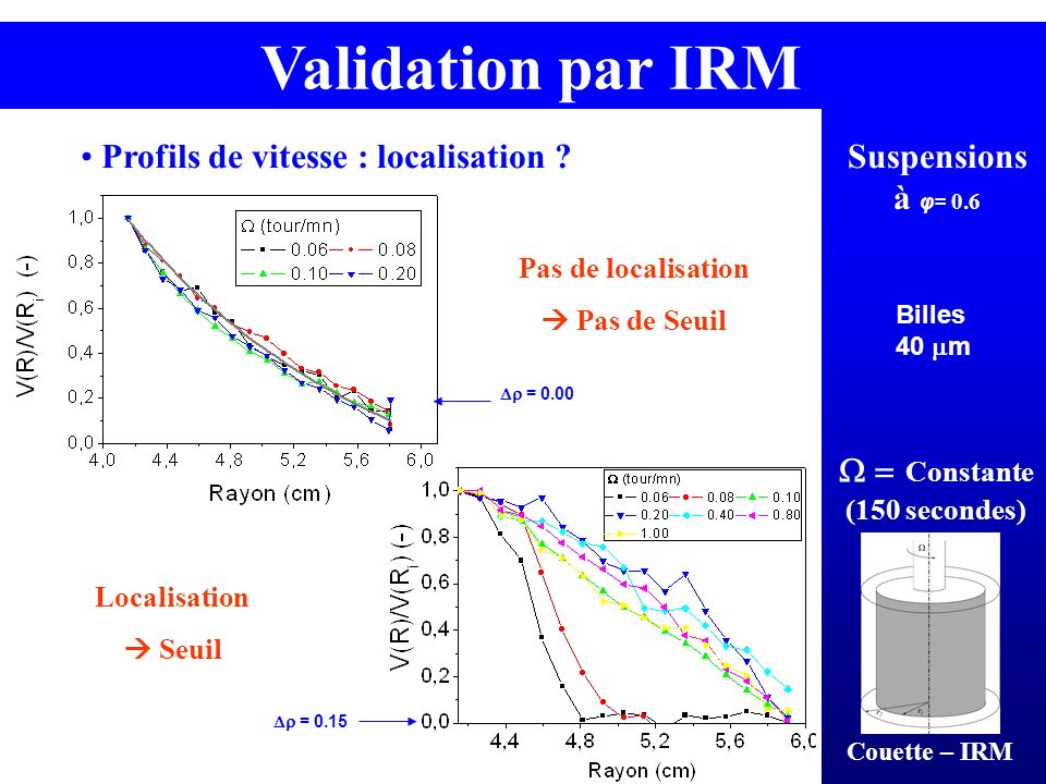 Validation par IRM Profils de vitesse : localisation