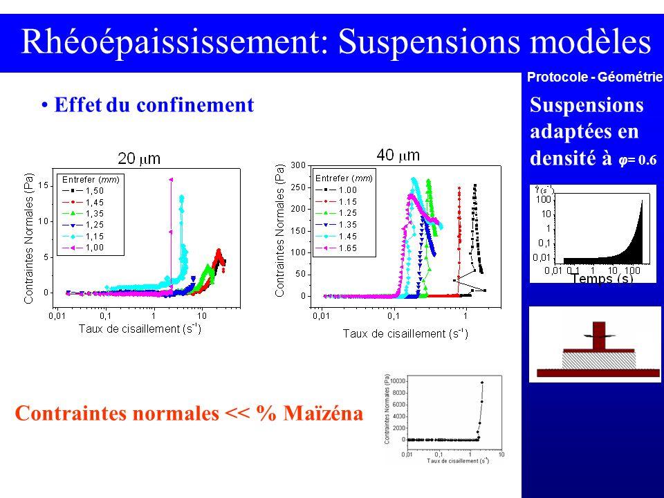 Rhéoépaississement: Suspensions modèles