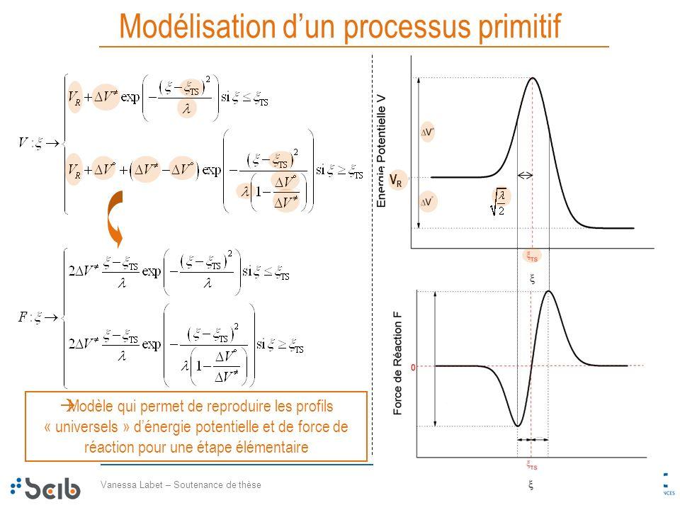 Modélisation d'un processus primitif
