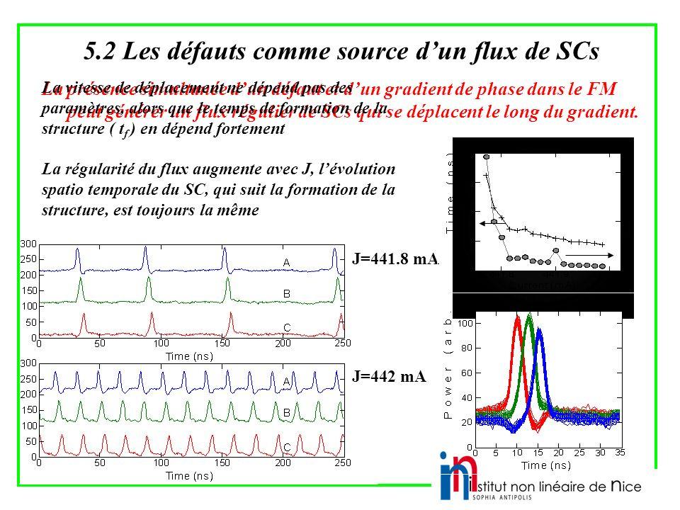 5.2 Les défauts comme source d'un flux de SCs