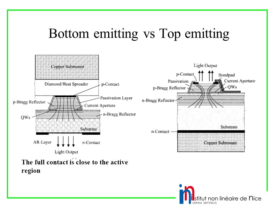 Bottom emitting vs Top emitting