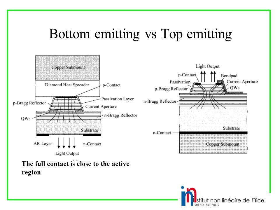 Bottom emitting vs Top emitting