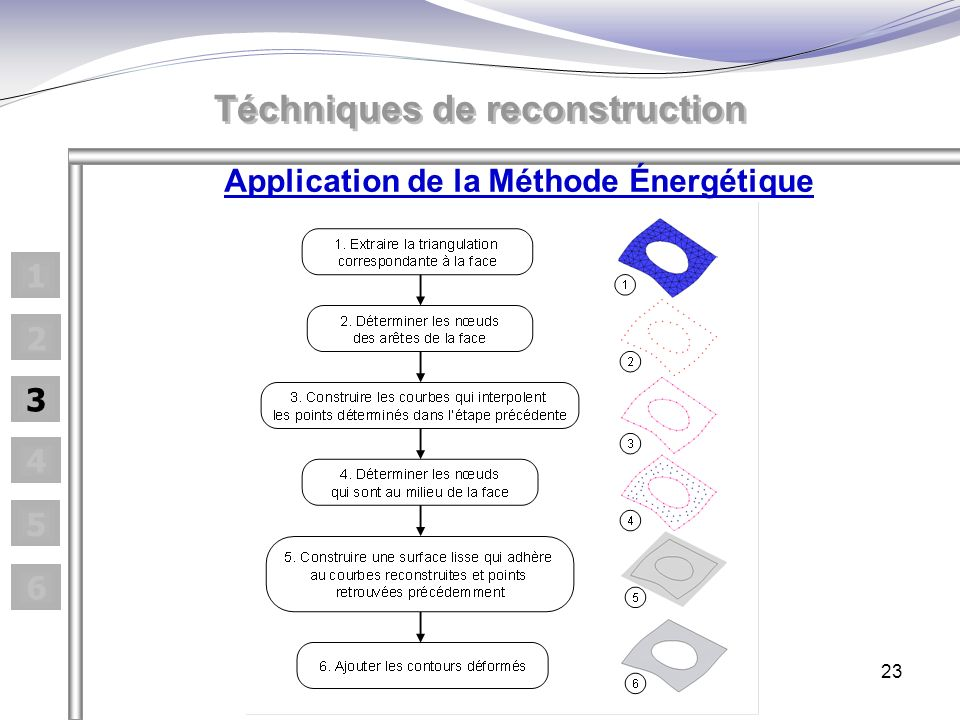 Téchniques de reconstruction Application de la Méthode Énergétique
