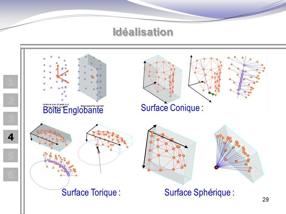 Idéalisation 1 2 Surface Conique : Boite Englobante 3 4 5 6
