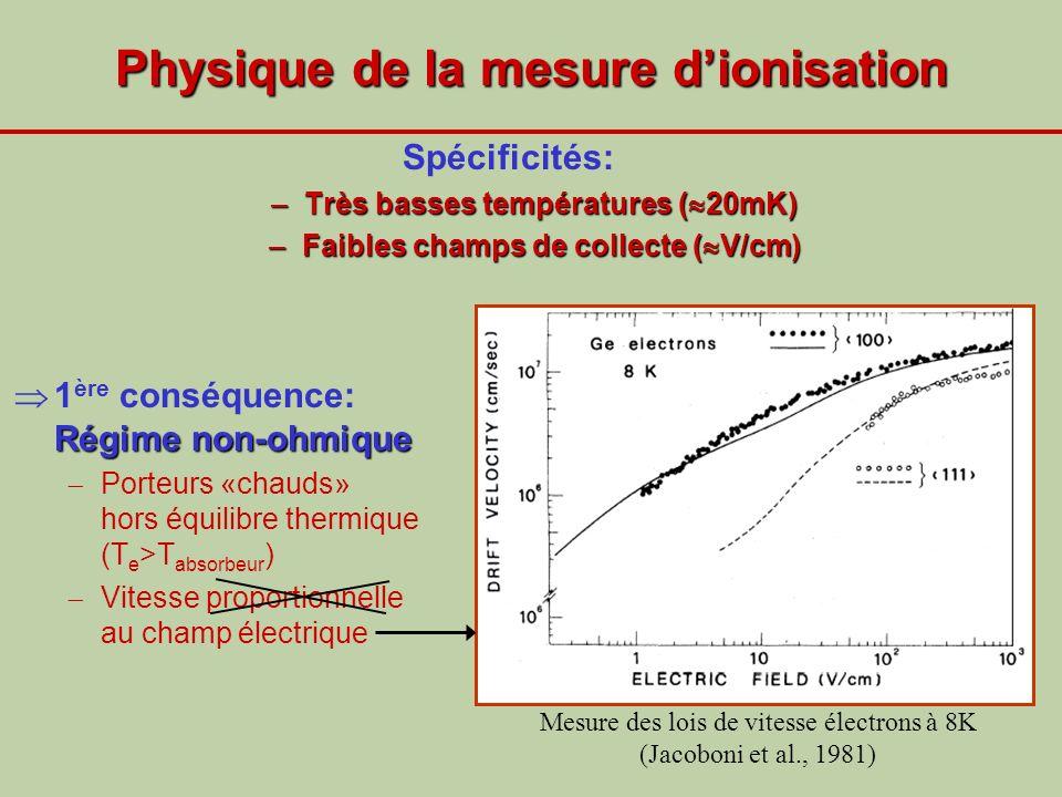 Physique de la mesure d'ionisation