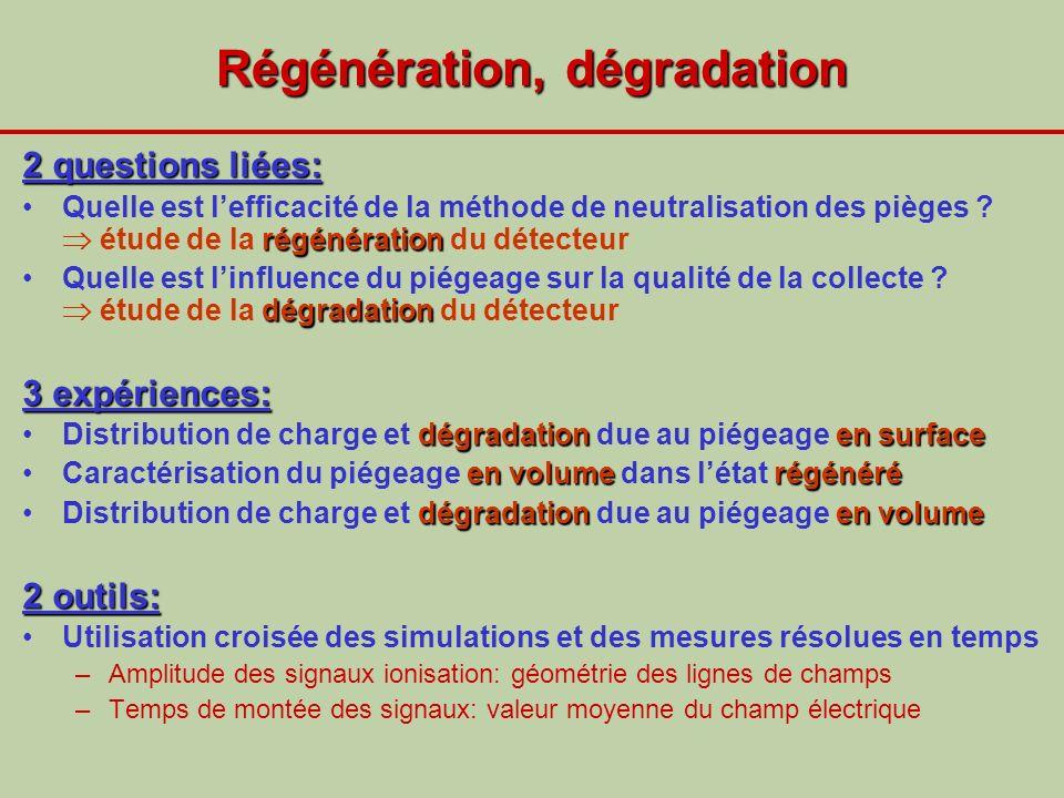 Régénération, dégradation