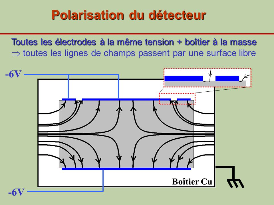 Polarisation du détecteur