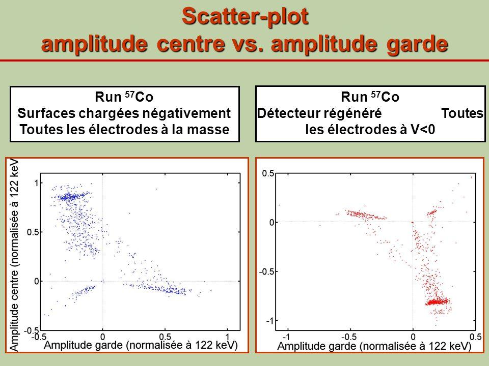 Scatter-plot amplitude centre vs. amplitude garde