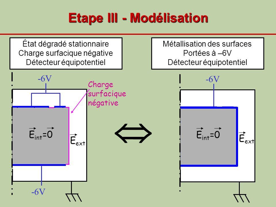 Etape III - Modélisation