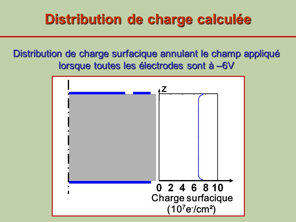 Distribution de charge calculée