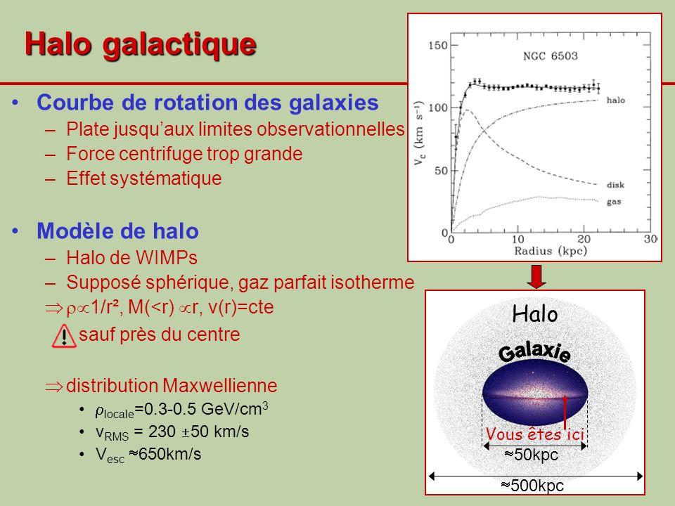 Halo galactique Courbe de rotation des galaxies Modèle de halo Halo