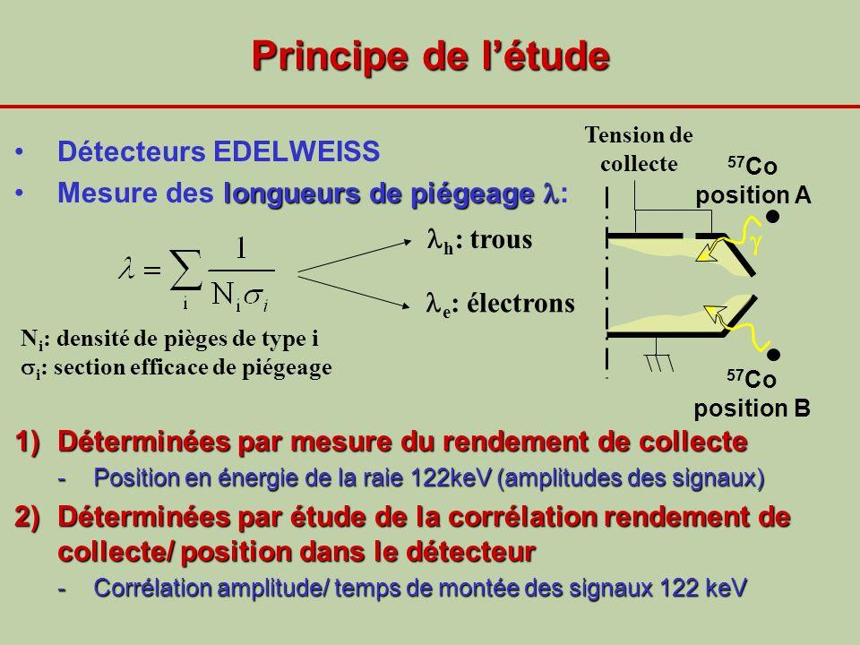 Principe de l'étude Détecteurs EDELWEISS