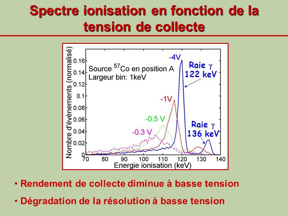 Spectre ionisation en fonction de la tension de collecte