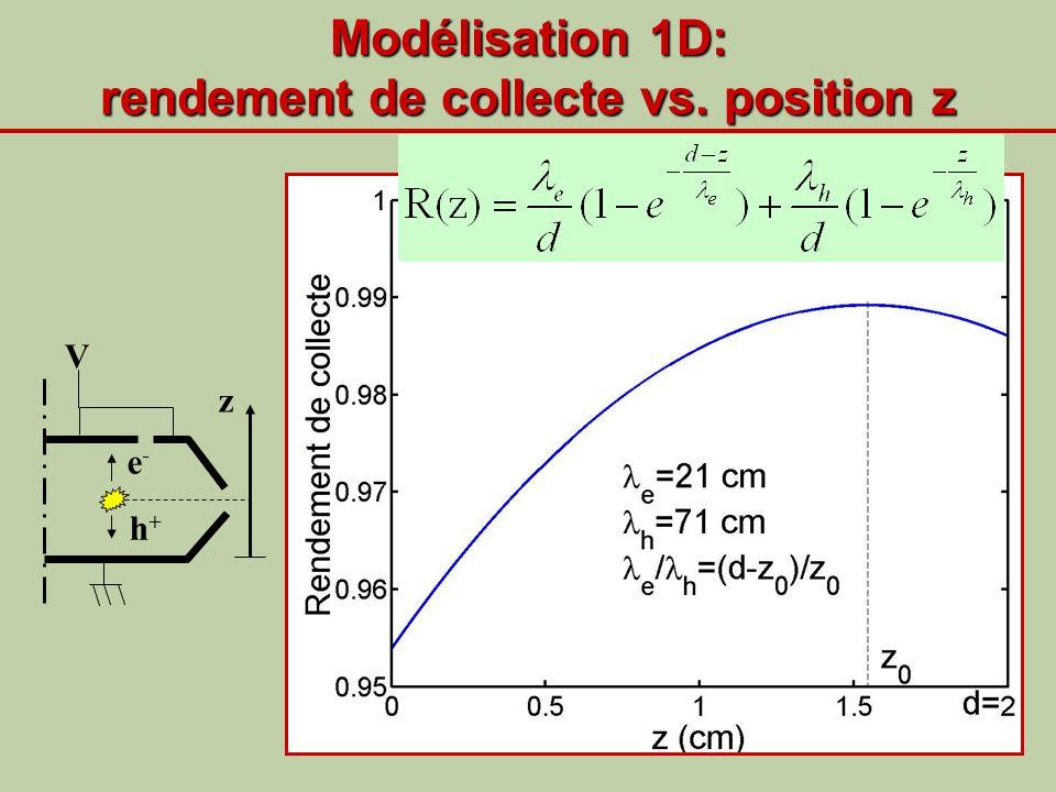 Modélisation 1D: rendement de collecte vs. position z