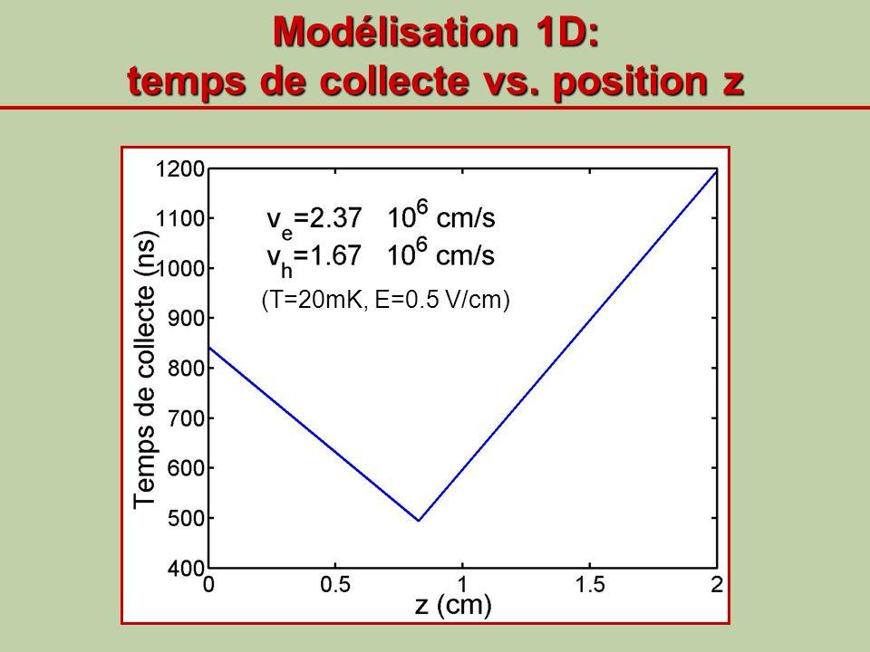 Modélisation 1D: temps de collecte vs. position z