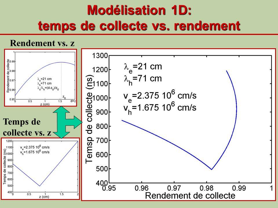 Modélisation 1D: temps de collecte vs. rendement
