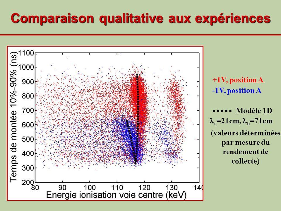 Comparaison qualitative aux expériences