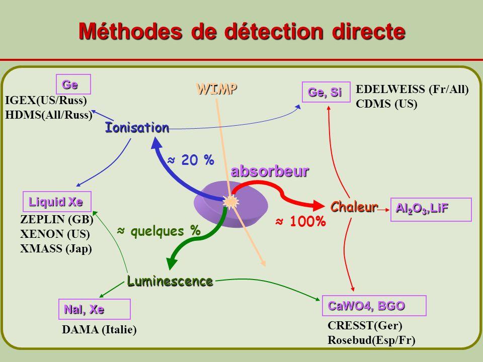 Méthodes de détection directe