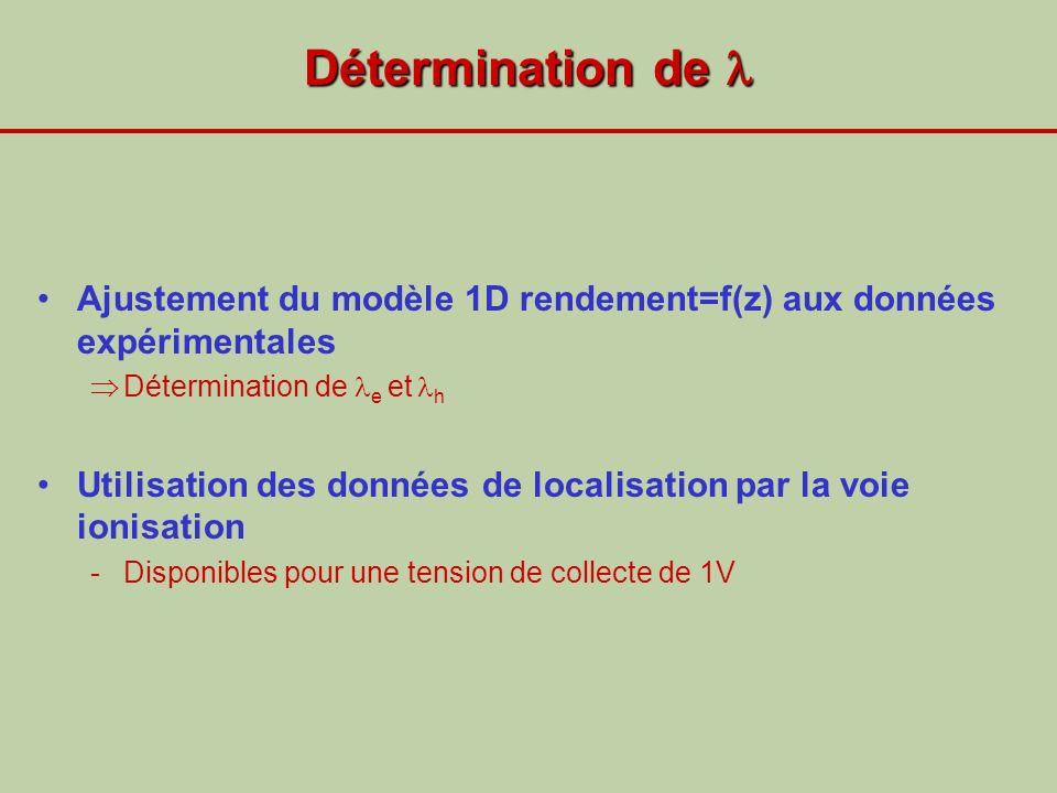 Détermination de  Ajustement du modèle 1D rendement=f(z) aux données expérimentales. Détermination de e et h.