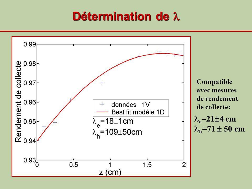Détermination de  e=214 cm h=71  50 cm
