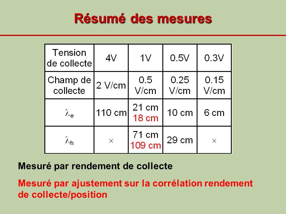 Résumé des mesures Mesuré par rendement de collecte
