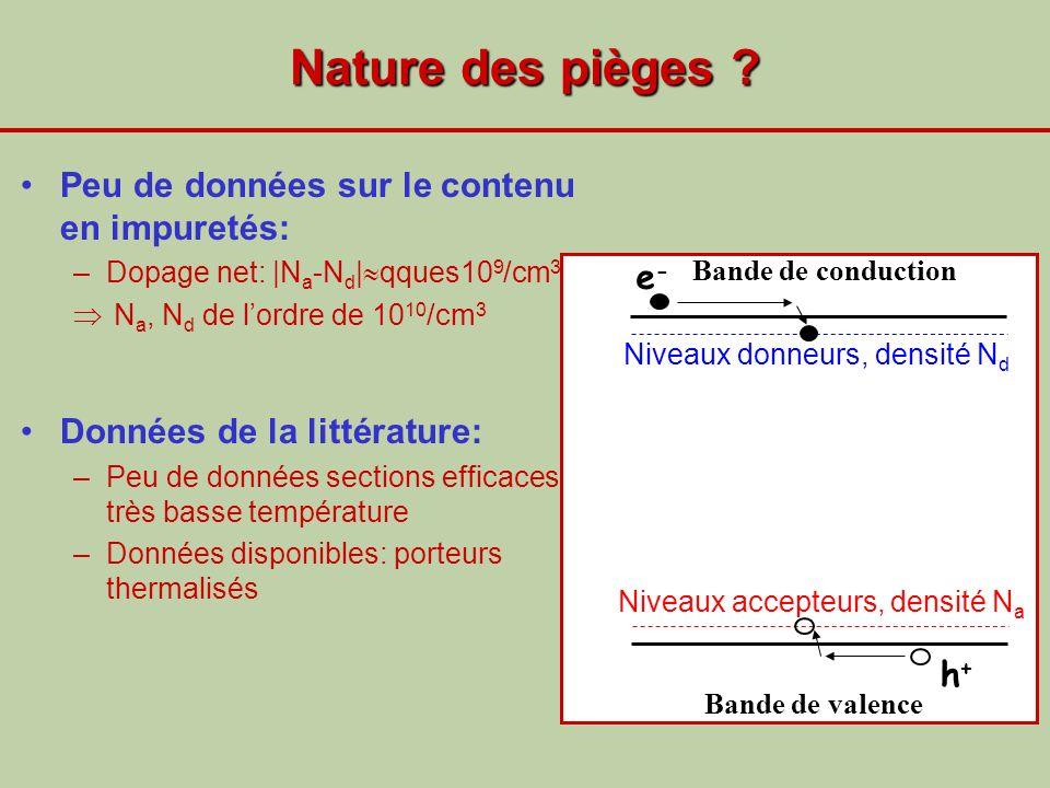 Nature des pièges Peu de données sur le contenu en impuretés: e-