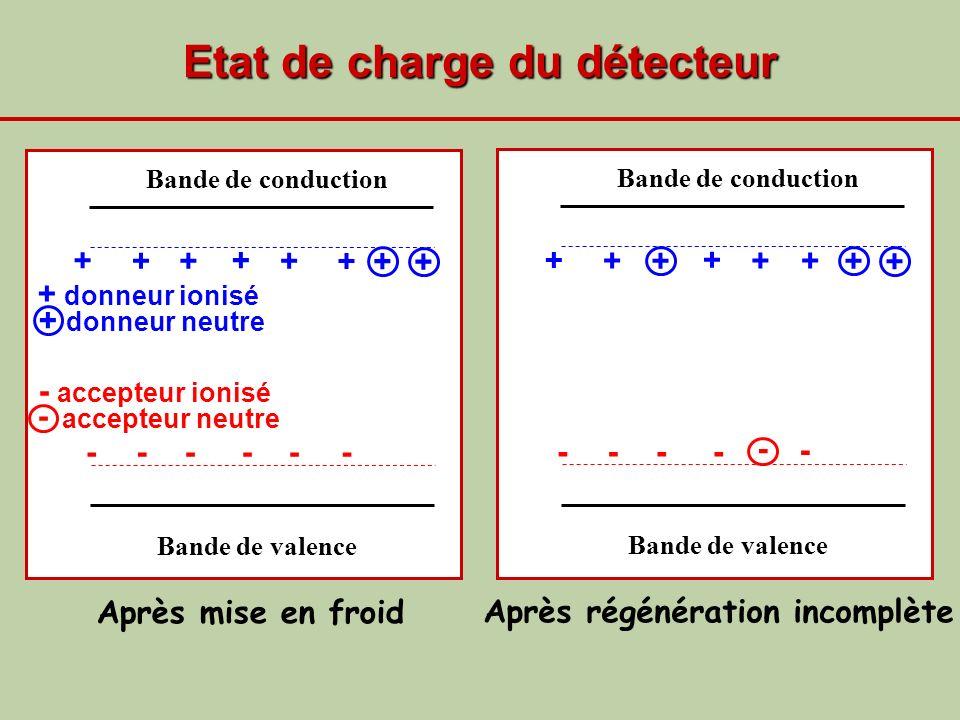 Etat de charge du détecteur