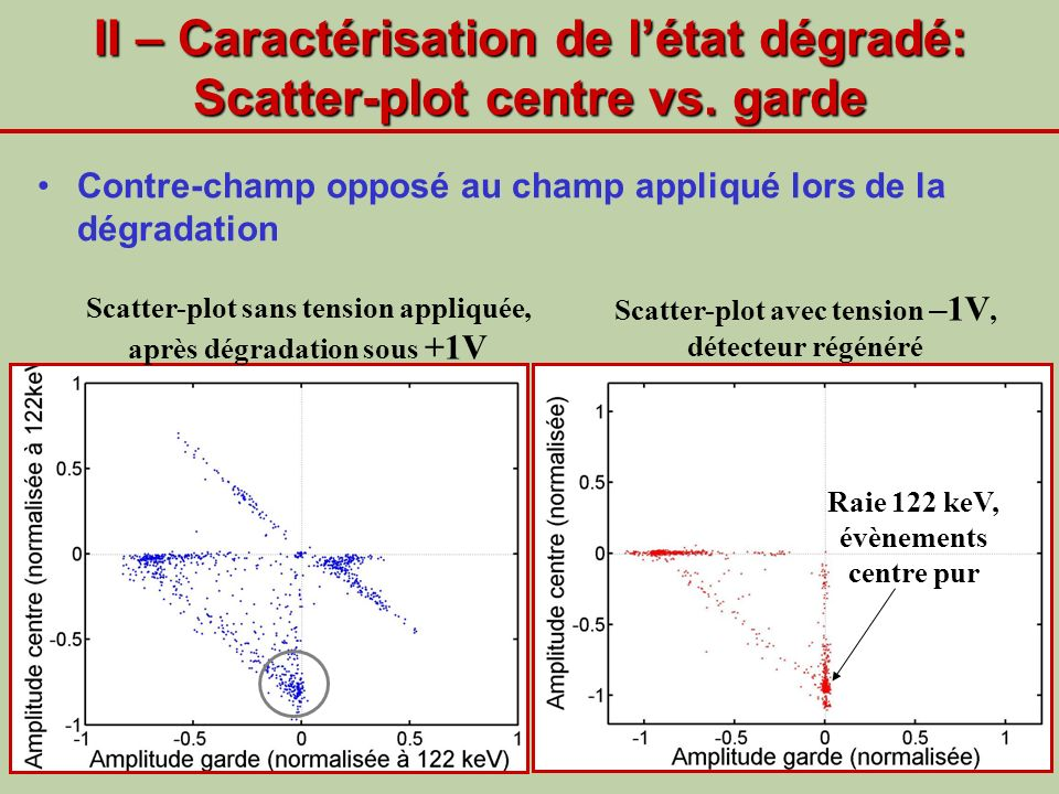 II – Caractérisation de l'état dégradé: Scatter-plot centre vs. garde