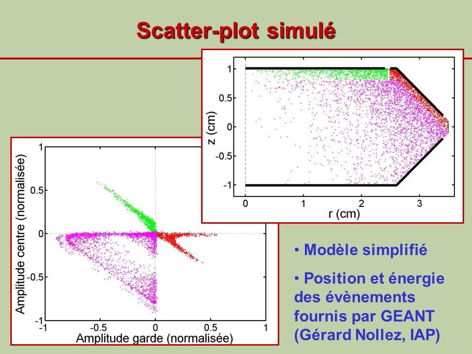 Scatter-plot simulé Modèle simplifié