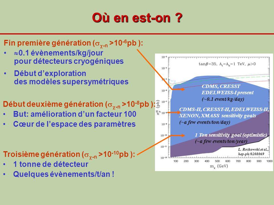 Où en est-on Fin première génération (-n >10-6pb ):