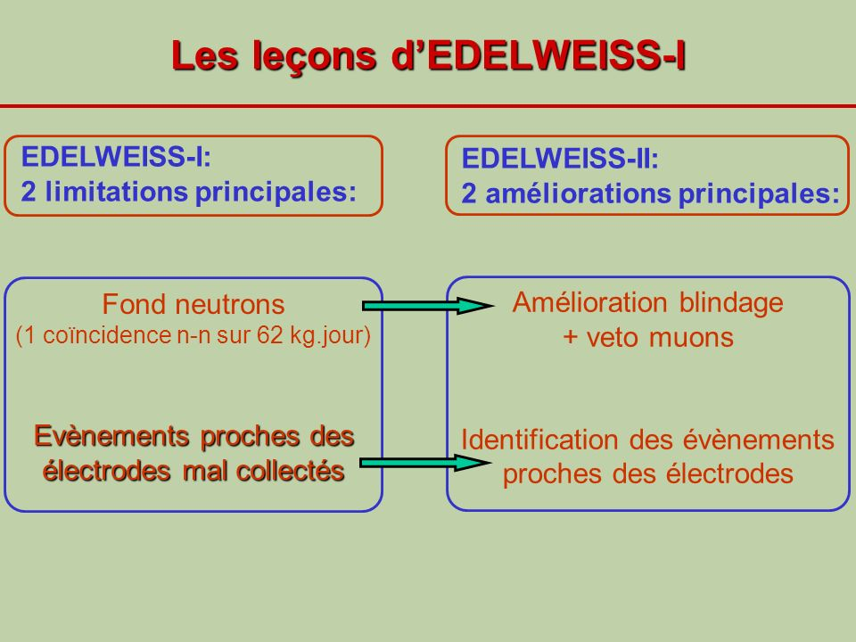 Les leçons d'EDELWEISS-I