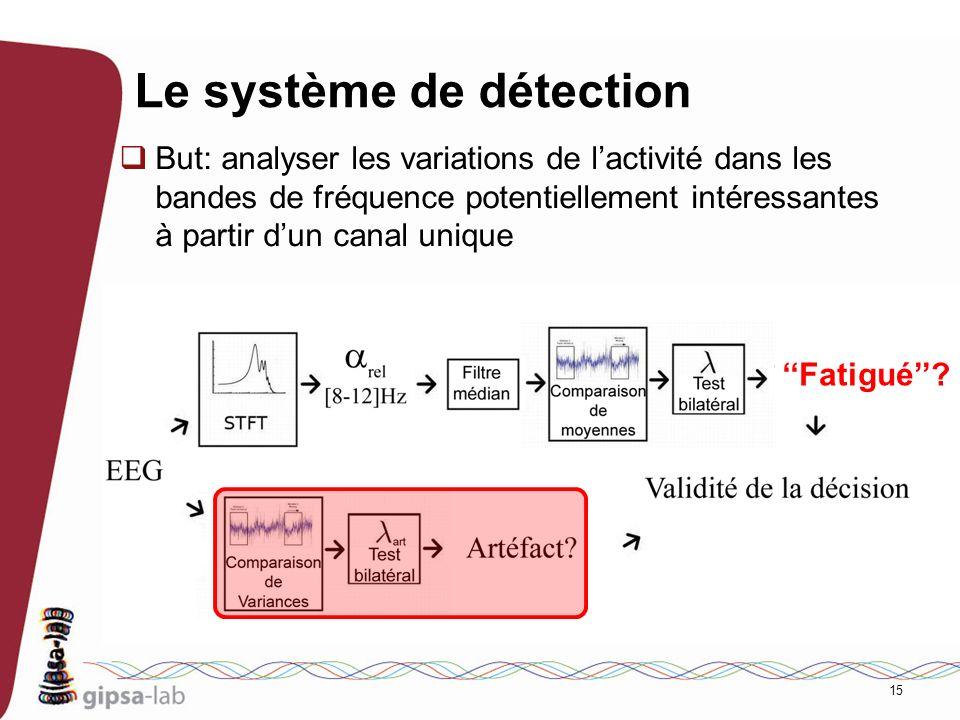 Le système de détection