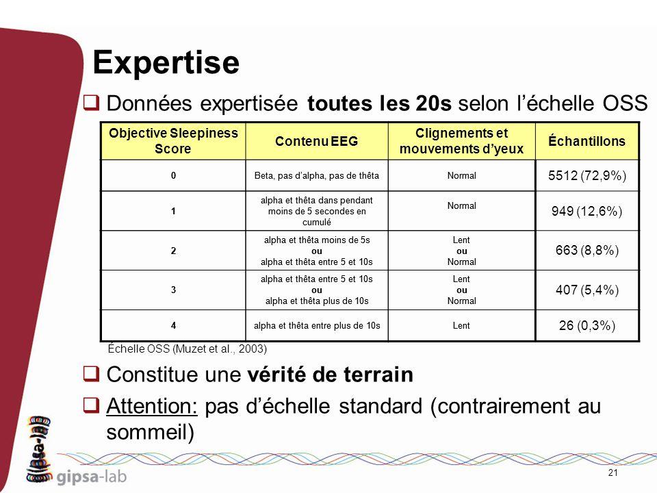 Expertise Données expertisée toutes les 20s selon l'échelle OSS