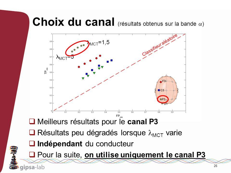 Choix du canal (résultats obtenus sur la bande a)