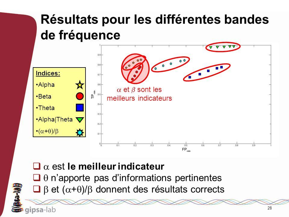 Résultats pour les différentes bandes de fréquence