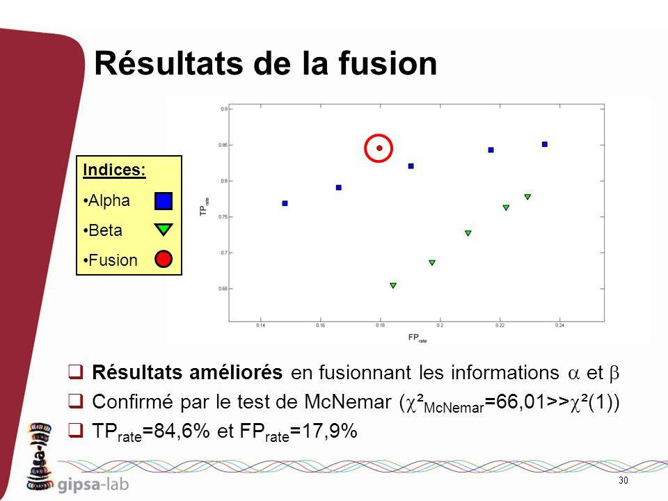 Résultats de la fusion Indices: Alpha. Beta. Fusion. Résultats améliorés en fusionnant les informations a et b.