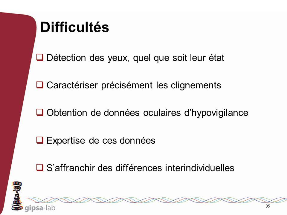 Difficultés Détection des yeux, quel que soit leur état