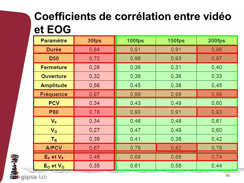 Coefficients de corrélation entre vidéo et EOG