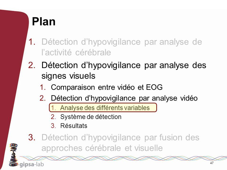 Plan Détection d'hypovigilance par analyse de l'activité cérébrale