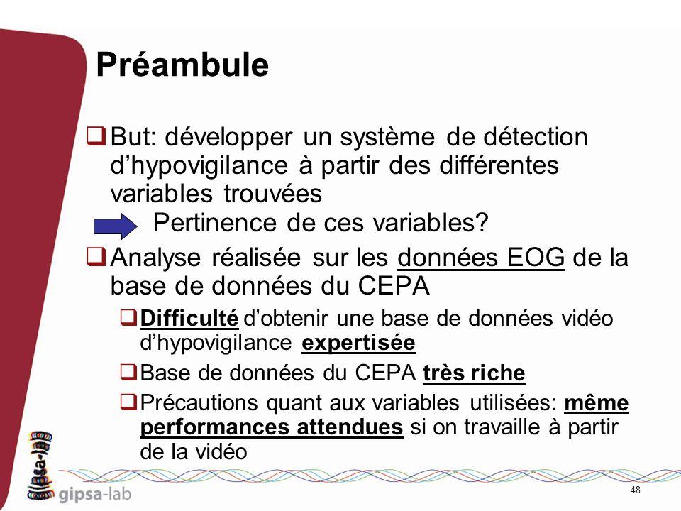 Préambule But: développer un système de détection d'hypovigilance à partir des différentes variables trouvées Pertinence de ces variables
