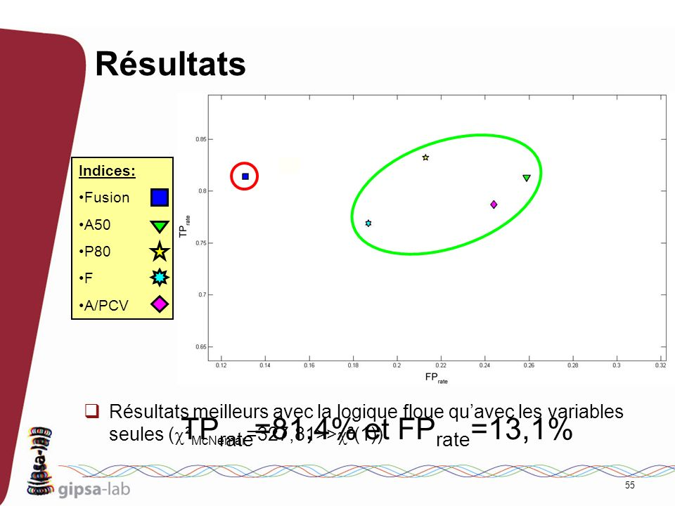 Résultats TPrate=81,4% et FPrate=13,1%