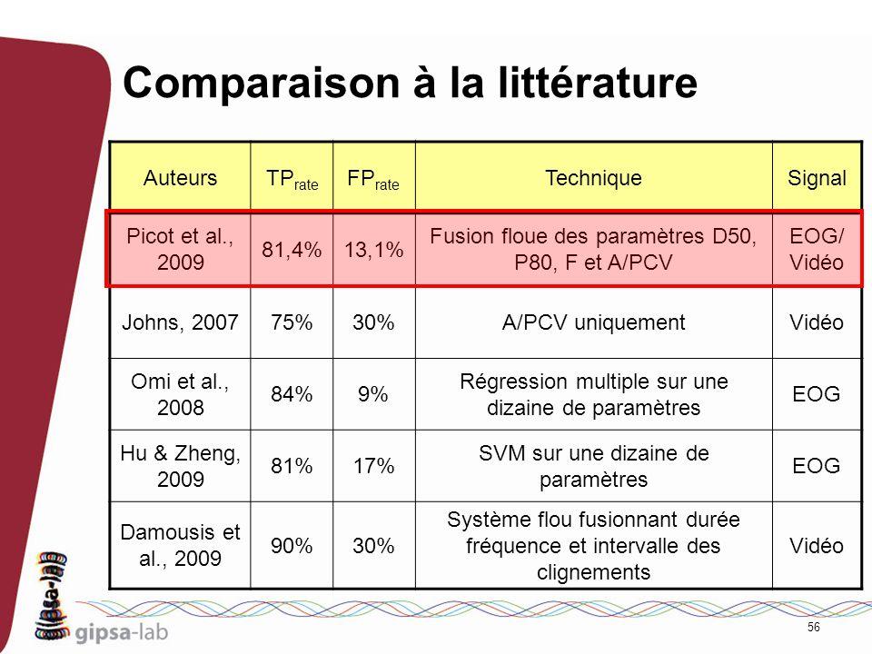 Comparaison à la littérature
